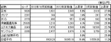 株式投資をファンダメンタルから極める-20130303-2