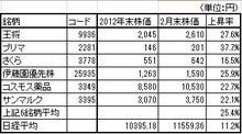 株式投資をファンダメンタルから極める-20130303-1