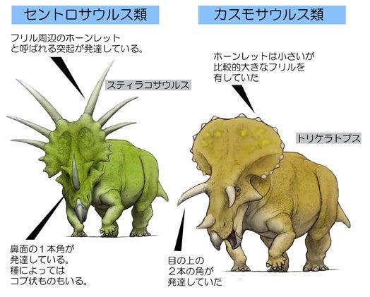 川崎悟司 オフィシャルブログ 古世界の住人 Powered by Ameba-セントロサウルス類とカスモサウルス類