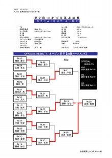 $会津高原たかつえ|TAKATSUEスタッフブログ☆Takatsue's Back door-たかつえ|頂上決戦(結果)②