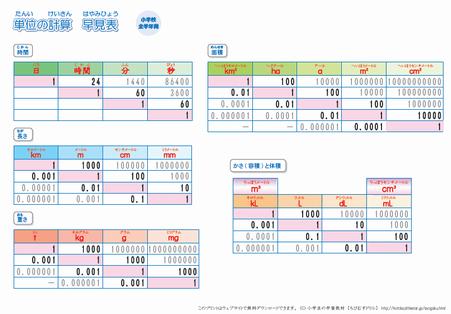 すべての講義 l 単位換算 : 算数の単位換算表(2L)