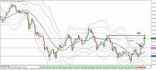 FXでなんとか-0415_eurjpy_trade05m.jpg