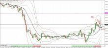 FXでなんとか-0418_eurjpy_trade05m.jpg