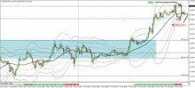 FXでなんとか-0419_eurjpy_trade05m