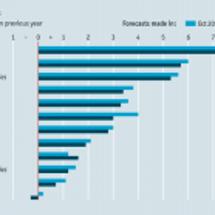 IMFによる世界経済…