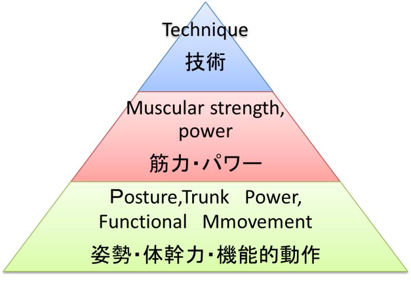 パフォーマンスピラミッド に対する画像結果