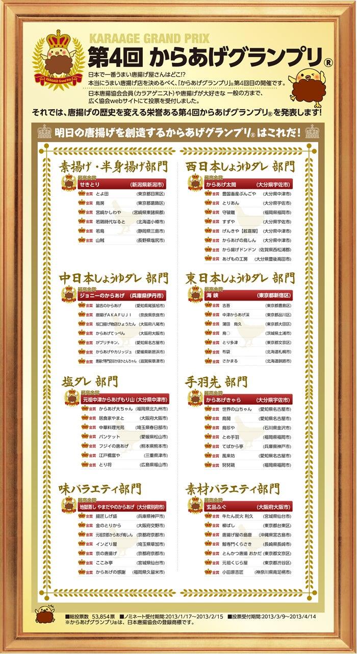 $日本唐揚協会会長の日常-第4回からあげグランプリ 結果発表