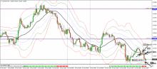 FXでなんとか-0422_audusd_trade15m.jpg
