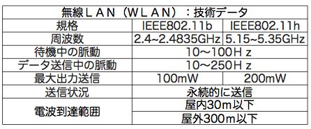 $安心・安全・信頼を探して(電磁波問題)-WLAN