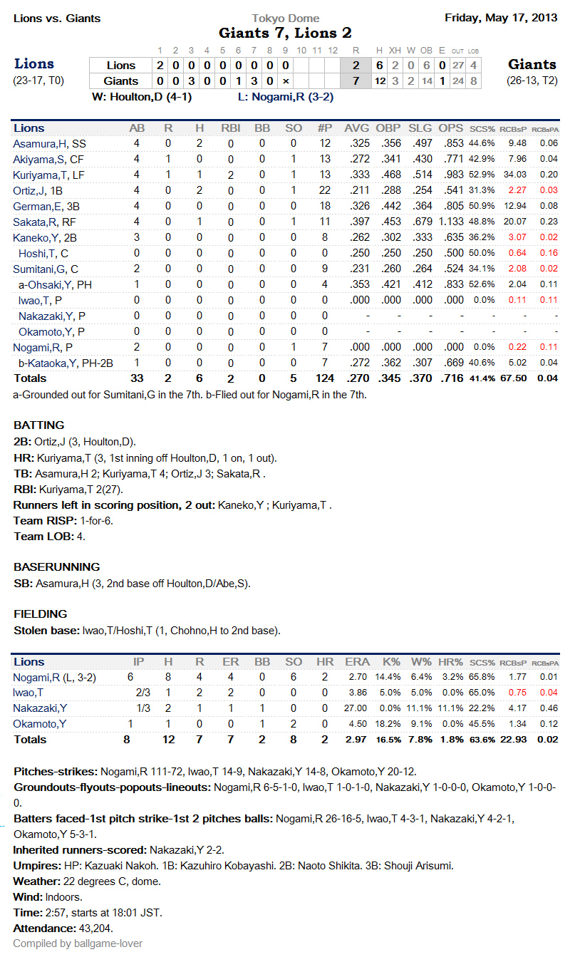 $Peanuts &amp; Crackerjack-LionsBoxScore20130517