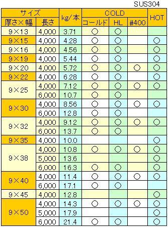 ステンレスパイプ・ステンレス鋼材の販売及び規格・サイズ表:材料・重量表のご案内!!