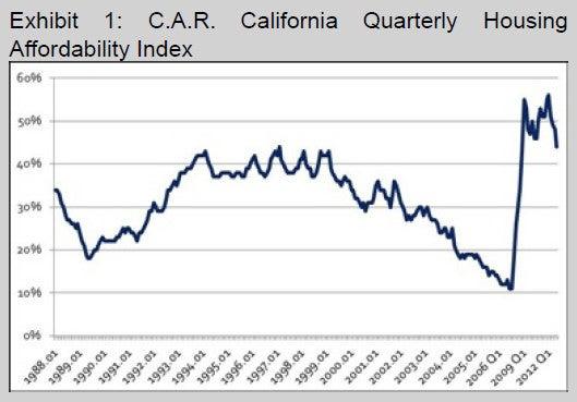 米国不動産投資LA/OCライフ 早期リタイア実現のお手伝い