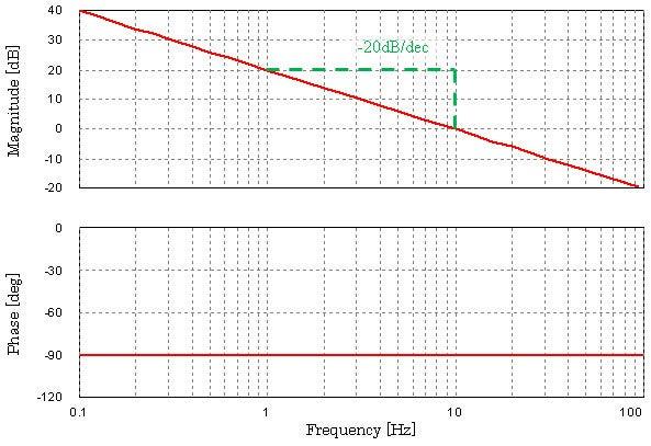 伝達関数からボード線図を書く方法:1次遅れ要素 …