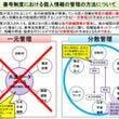 共通番号制度(旧:マ…