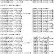 第5回AKB48総選…