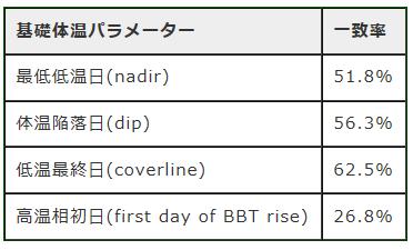 妊娠&排卵検査薬通販ラッキーテスト.JP  日本公式ブログ-排卵日と体温