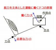脱力~Reset Style(リセットスタイル)~-脱力テコ