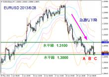 $FX 上昇・下降の法則 : トレードトレーニング講座 by ダイレクトトレーダー-EURUSD20130628-H4-2