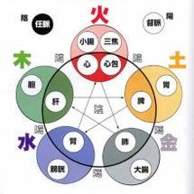 陰陽五行理論