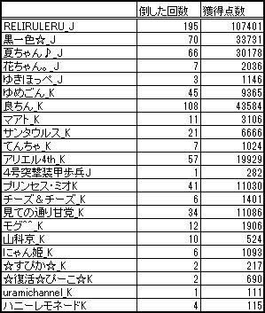 $RELI姫のおてんば日記-姫スゴ20130711vs水