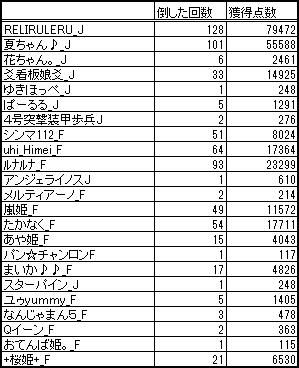 $RELI姫のおてんば日記-姫スゴ20130712白
