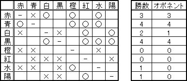 RELI姫のおてんば日記-20130713途中経過