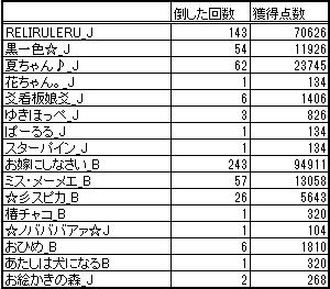 $RELI姫のおてんば日記-姫スゴ20130714橙
