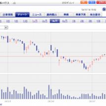 東日本ハウスの株価が…