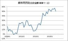 株式投資をファンダメンタルから極める-20130717-1
