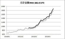 株式投資をファンダメンタルから極める-20130717-2
