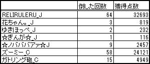 $RELI姫のおてんば日記-姫スゴ20130717紅