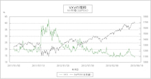 COTレポートの読み方-VIX3-20130807