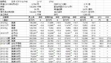 株式投資をファンダメンタルから極める-20130811-1