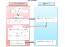 陶山歯科医院・徒然日記-周術期口腔機能管理