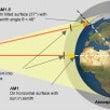 宇宙空間の太陽光