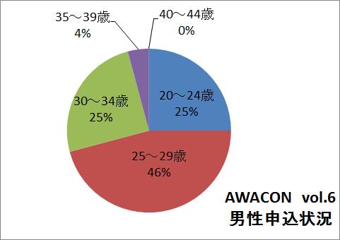 $徳島県最大級の合コンイベント AWACON【アワコン】-1017男性