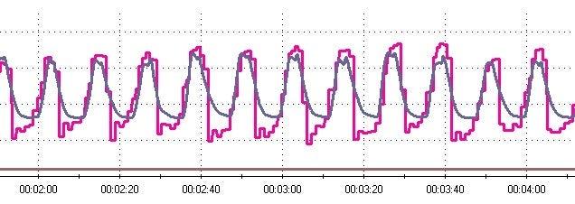 火の呼吸ヨーガ|クンダリーニヨガの火の呼吸トレーニング!-心拍変動バイオフィードバック