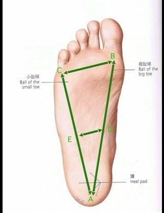 NAVER まとめ足痩せ&冷え解消?!足のアーチの崩れにバレリーナのエクササイズが効果あり!