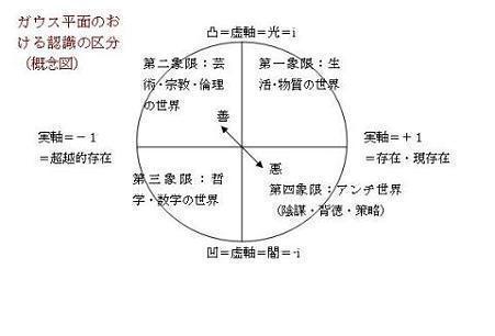 Resurrection : ヤポネシア、夜明けと目覚めの光楽:無双(太極)PS陰陽論Nonpolar(Taiji) Platonic Synergy Yin-Yang Theory