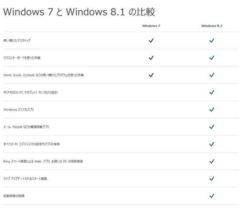 windows7881