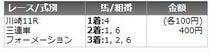 TigerOddsの最終レース日記-rositakaime