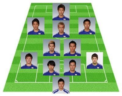 サッカー日本代表 ベルギー戦 前半メンバー