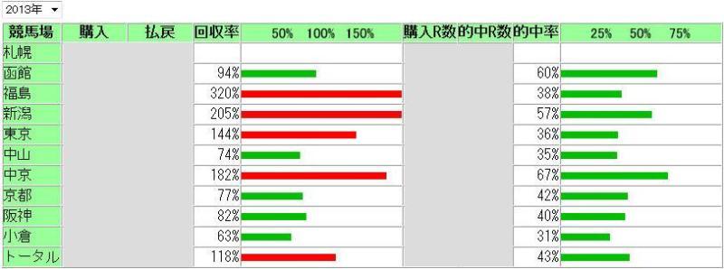 2013年競馬場別成績