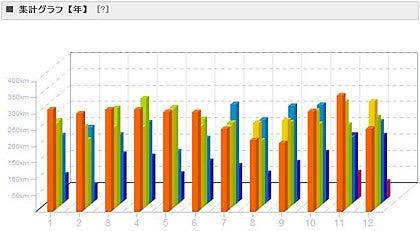集計グラフ【年】2013