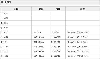記録票2013