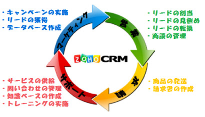 CRMはどのように役立ってくれるの?