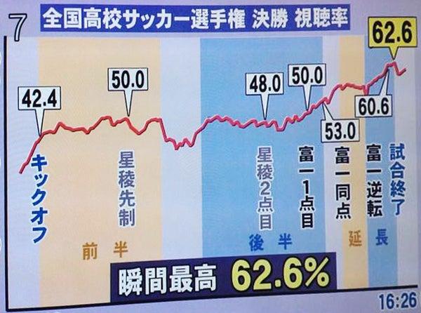 北日本放送☆歴代最高視聴率