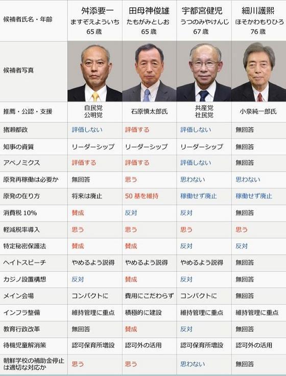 東京都知事選の候補者の政策がす...