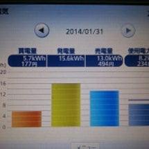 発電量の推移(約4ヶ…