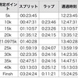 別大マラソン結果